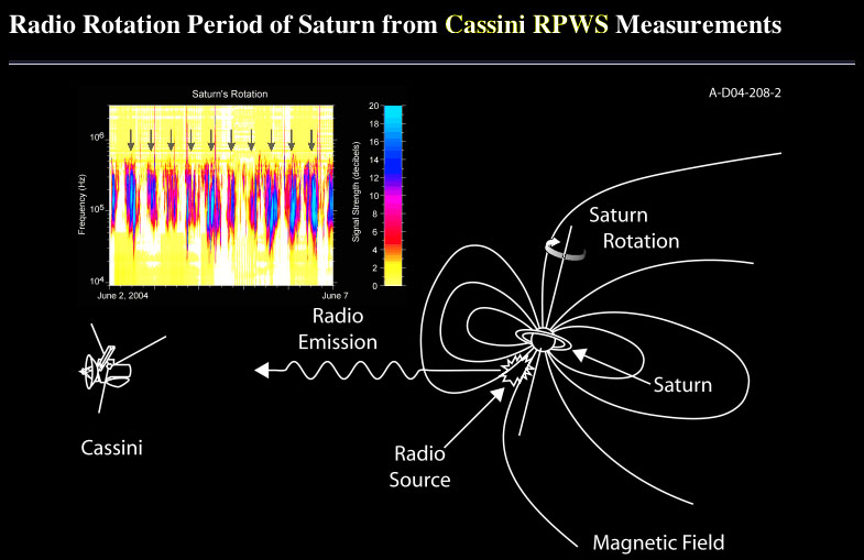 Megalightning at Saturn \u2013 holoscience The ELECTRIC UNIVERSE®