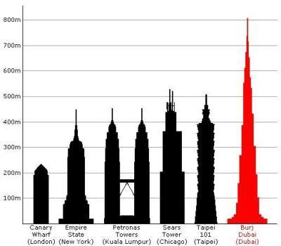 The Tallest Building in The World: Burj Khalifa