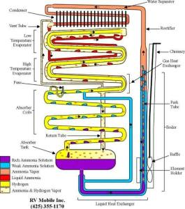 diagram of absorption cooling