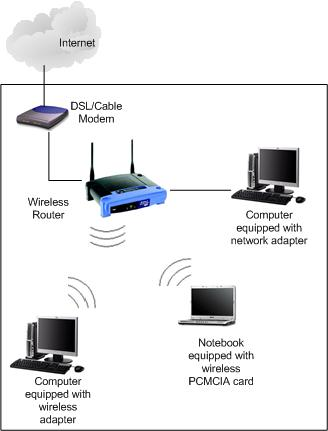 Router Hookup Diagram Wiring Diagrams