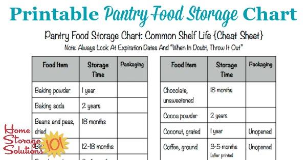 Printable Pantry Food Storage Chart Shelf Life Of Food