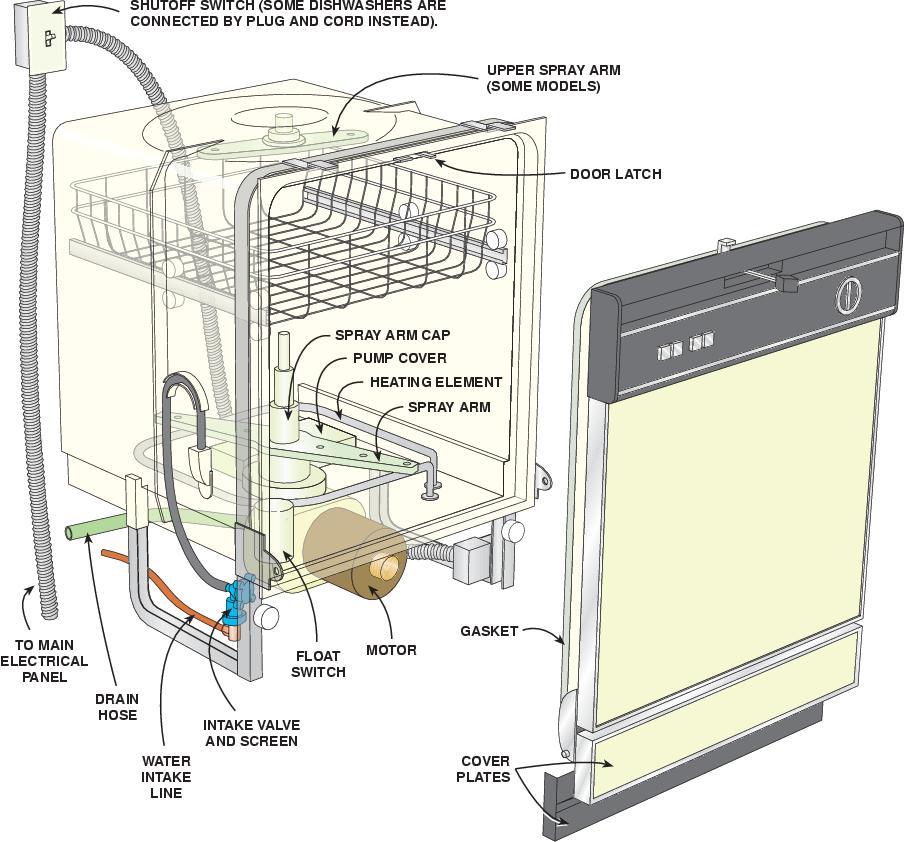 Ge Dishwasher Wiring Schematic Wiring Diagram