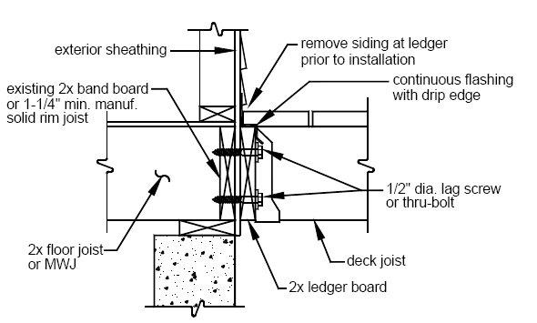 Proper Deck Ledger Detail - Home Construction Improvement