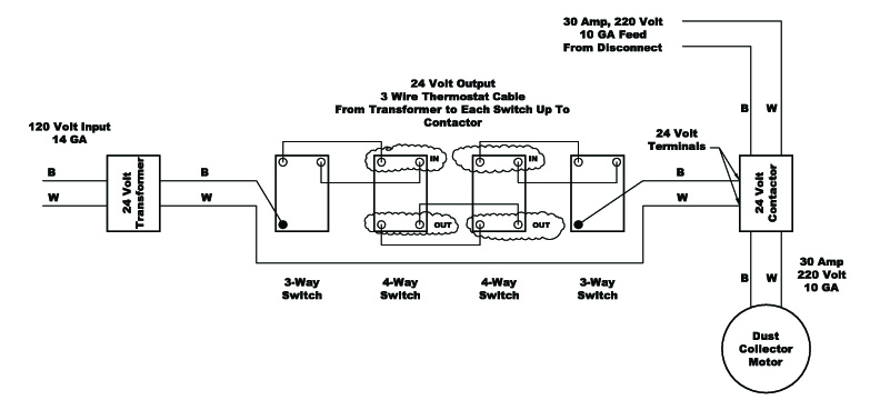 Dust Collector Remote Switching Design