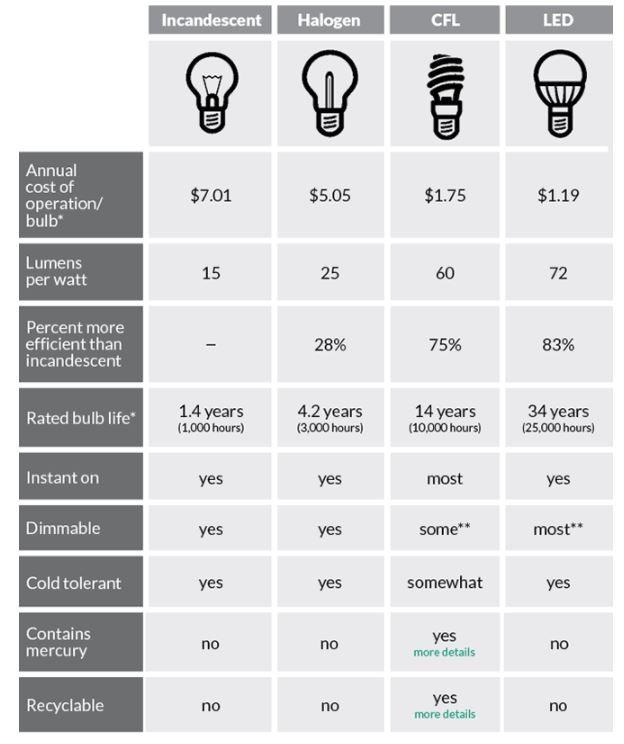 CFL\u0027s vs Halogen vs Fluorescent vs Incandescent vs LED