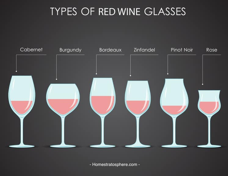 18 Types of Wine Glasses (Red, Wine  Dessert with Charts)