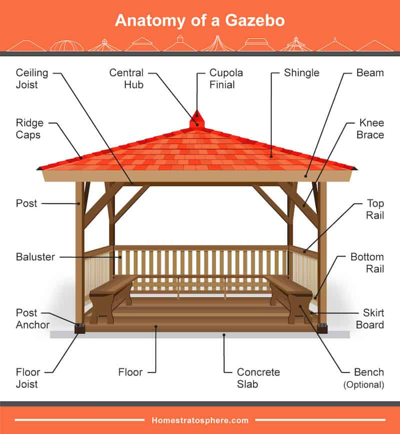 37 Parts of a Gazebo (Illustrated Diagram)