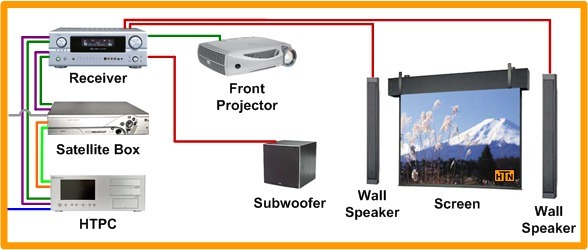 home theater projector wiring