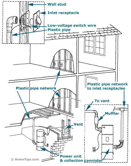 Whole House Vacuum Wiring Diagram - Ulkqjjzsurbanecologistinfo \u2022