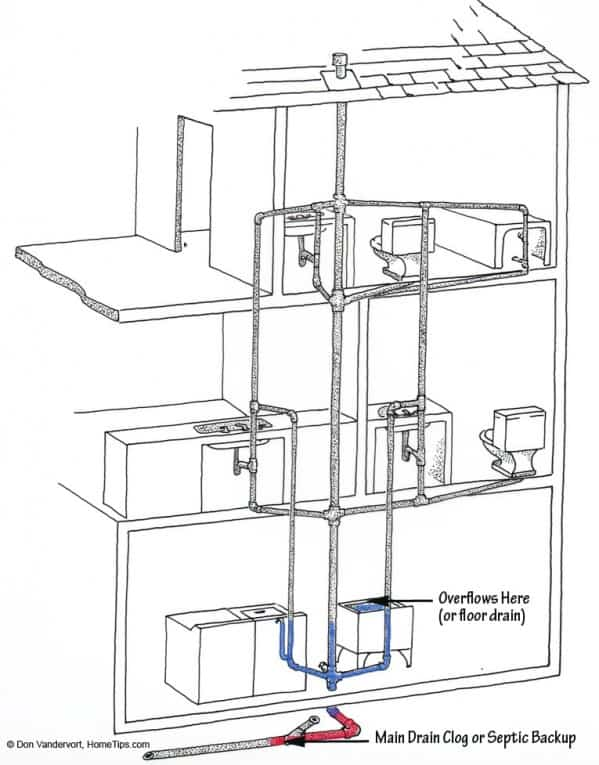 kitchen plumbing system