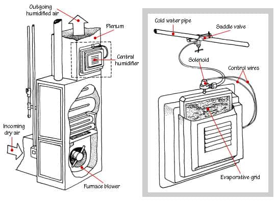 installing honeywell whole house humidifier