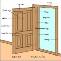 Interior Doors Buying Guide