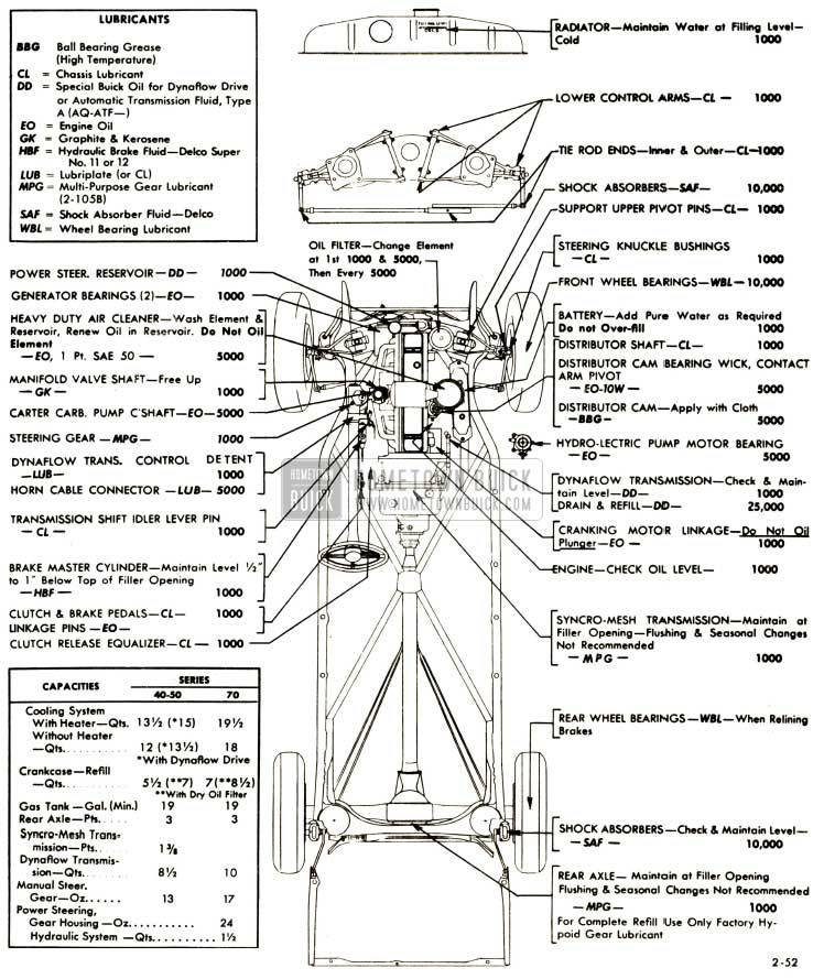 1952 Buick Lubricare Instructions - Hometown Buick