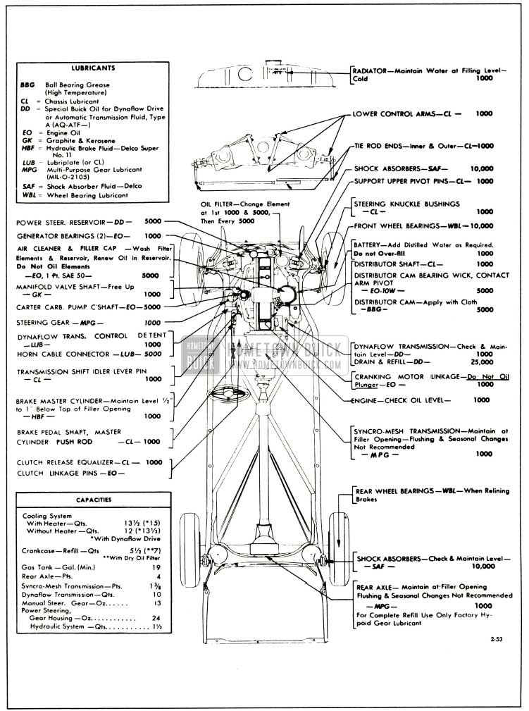 1953 Buick Lubricare Instructions - Hometown Buick