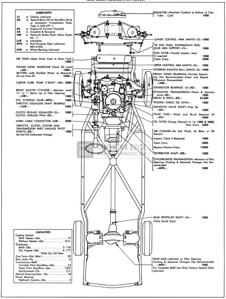 1958 Buick Lubricare Instructions - Hometown Buick