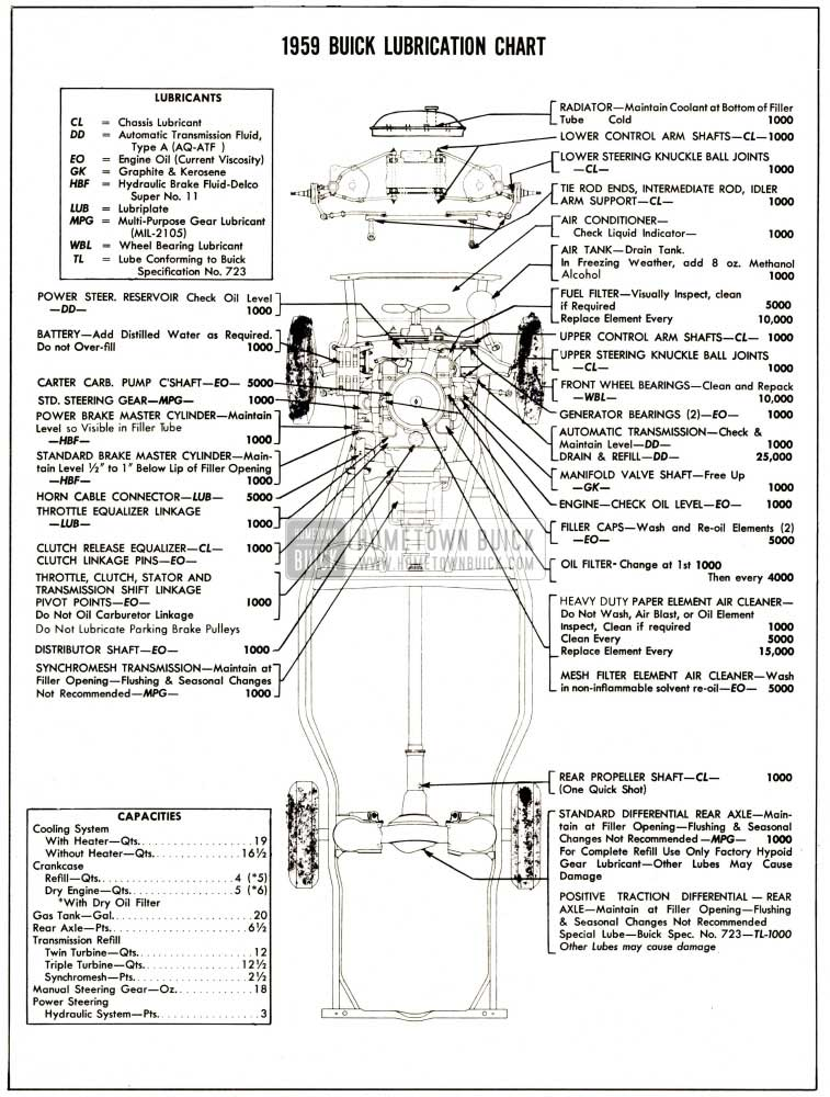 1959 Buick Lubricare Instructions - Hometown Buick