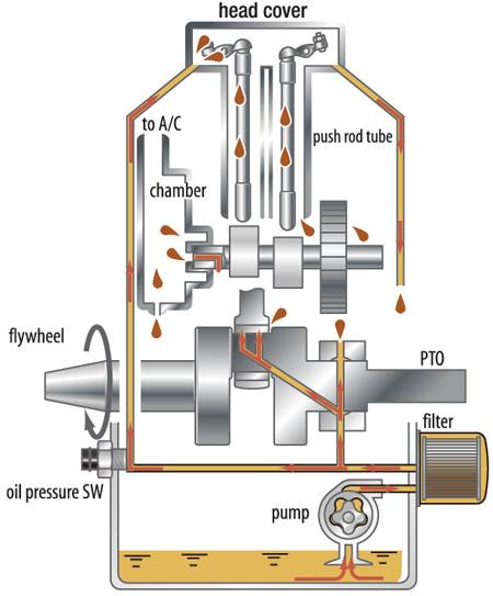 gilson wiring diagram lawn tractor wiring diagram further gilson