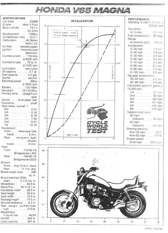 honda v65 wiring diagram