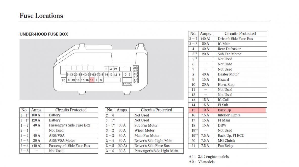98 Camry Fuse Box Diagram fuse diagram for 2010 ford f 150 ford