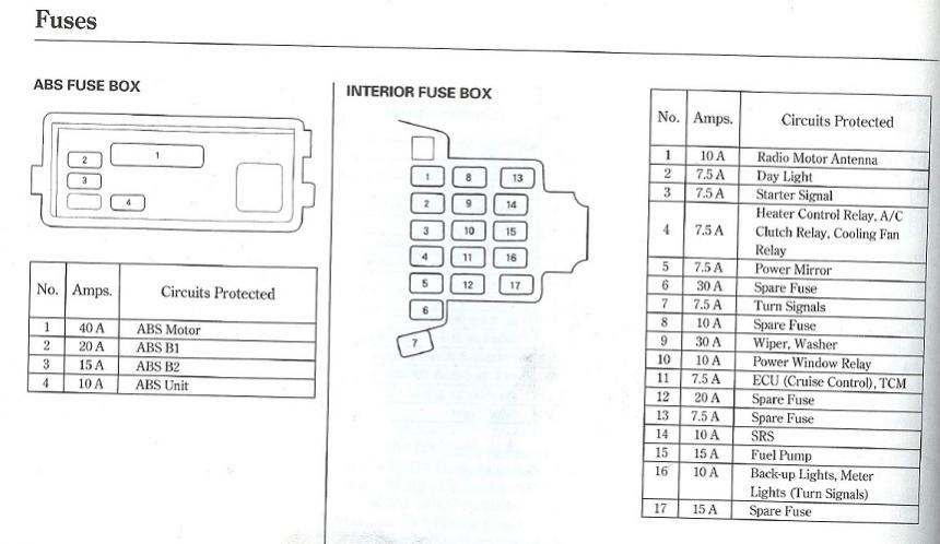 1995 Honda Fuse Box Diagram - WIRE Center \u2022