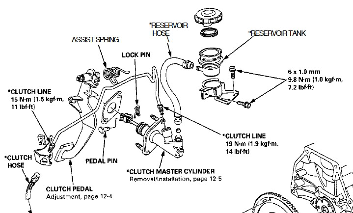 2001 honda accord clutch fluid