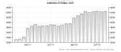 Honduras External Debt
