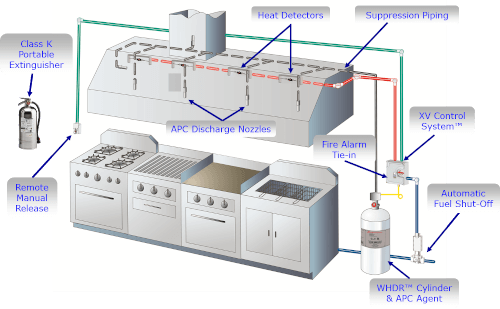 commercial kitchen hood wiring schematic