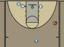 Stagger into Ball Screen Diagram