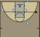 Virginia - Baseline Play for Man and Zone Defenses Diagram
