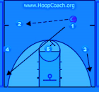 basketball blueprint