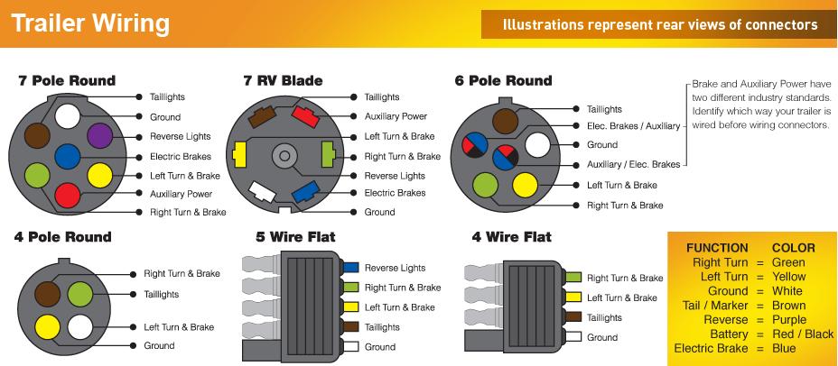 7 round trailer plug diagram to 4 wire flat