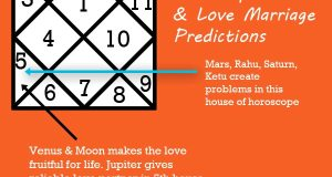 Love Marriage Predictions