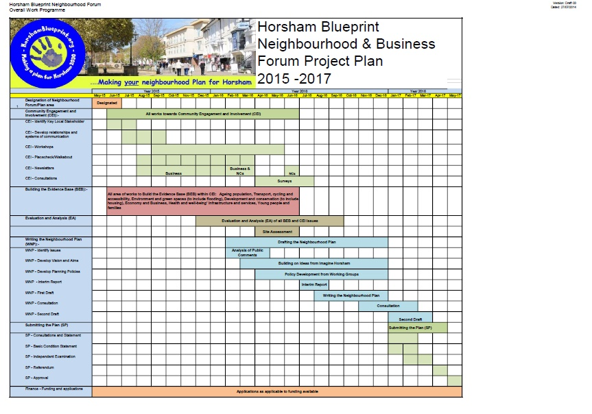 Project Plan - Horsham Blueprint