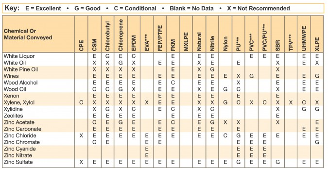 Best Of Material Compatibility Chart For Chemicals u2013