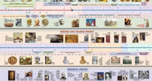 History of jewish people - the time line
