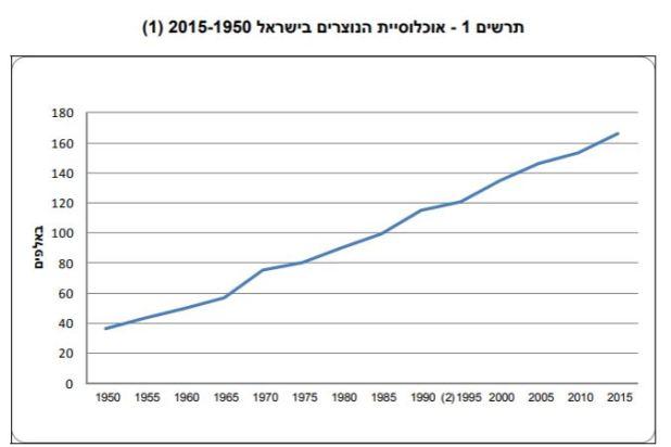 מקור: הלשכה המרכזית לסטטיסטיקה