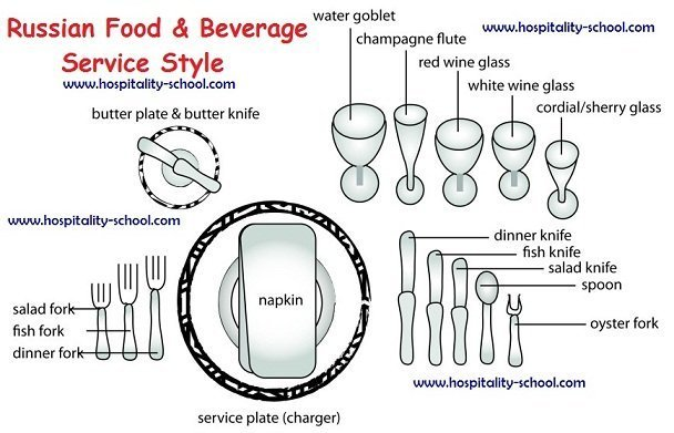 Ultimate Guide to Russian Food  Beverage Service Style