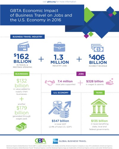 Business Travel Responsible for $547 Billion in U.S. GDP in 2016, Creates Over 7.4 Million Jobs ...