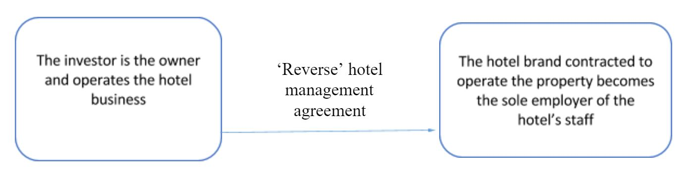 How Owners And Operators Successfully Negotiate In France \u0027reverse - management agreements