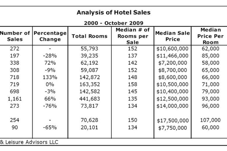 Analysis of Hotel Sales 2000 - October 2009 By David J Sangree