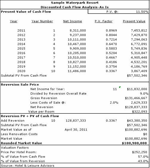 Business feasibility study sample restaurant, mortgage lenders