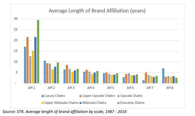 HNN - The length of brand affiliations across chain scales