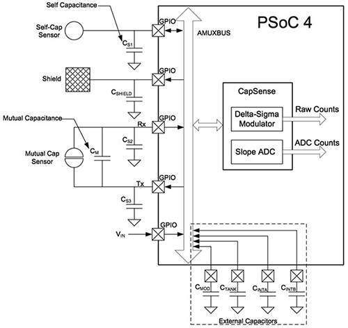 applications of the capacitive touch sensors capacitive sensor