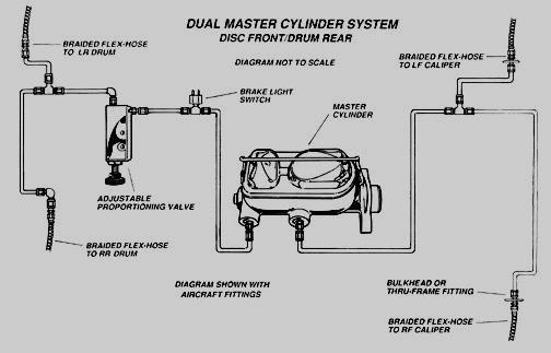 Brakes Dual master on Studebaker Avanti