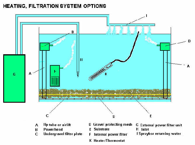 HOUNSLOW\u0027S Tropical Textbook - FILTRATION SYSTEMS