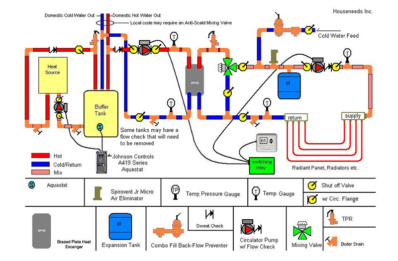 Tankless Water Heater As A Heat Source With Domestic Hot Water