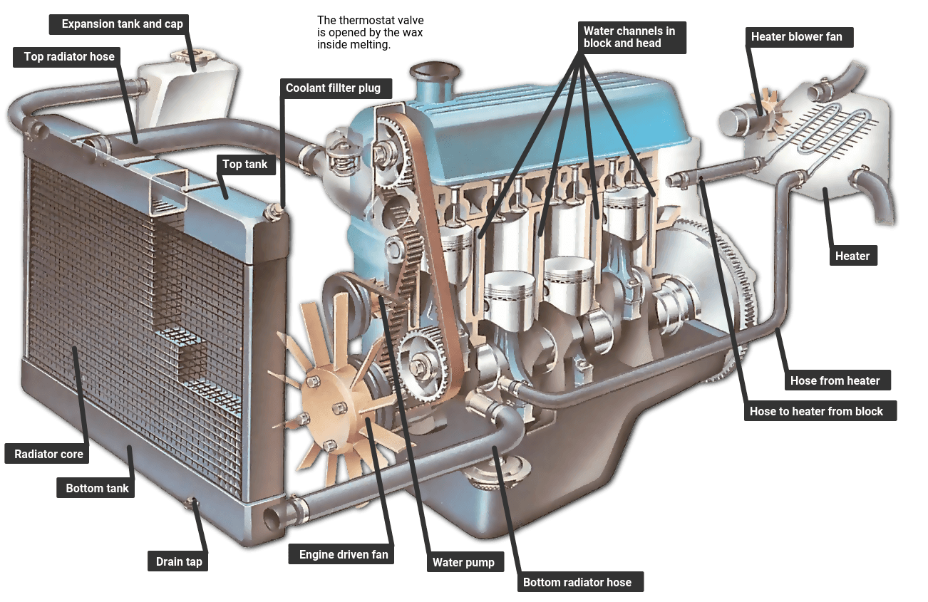How An Engine Cooling System Works How A Car Works