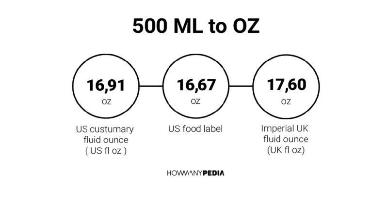 500 ML to OZ - Howmanypedia