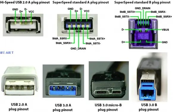 Will a USB 20 Device Charge Faster if Plugged Into a USB 30 Port?