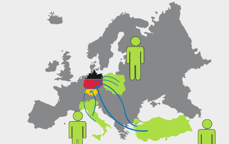 Immigration – How does Germany Compare to the US?